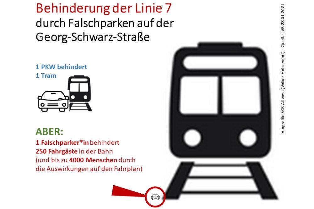 Wie Falschparker die Linie 7 ausbremsen. Grafik: SBB Alt-West, Volker Holzendorf