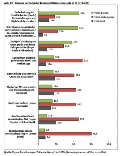 Wie die Großpösnaer zu den Vorschlägen der Gemeinde stehen. Grafik: Bürgerbefragung zur Zukunft der Magdeborner Halbinsel