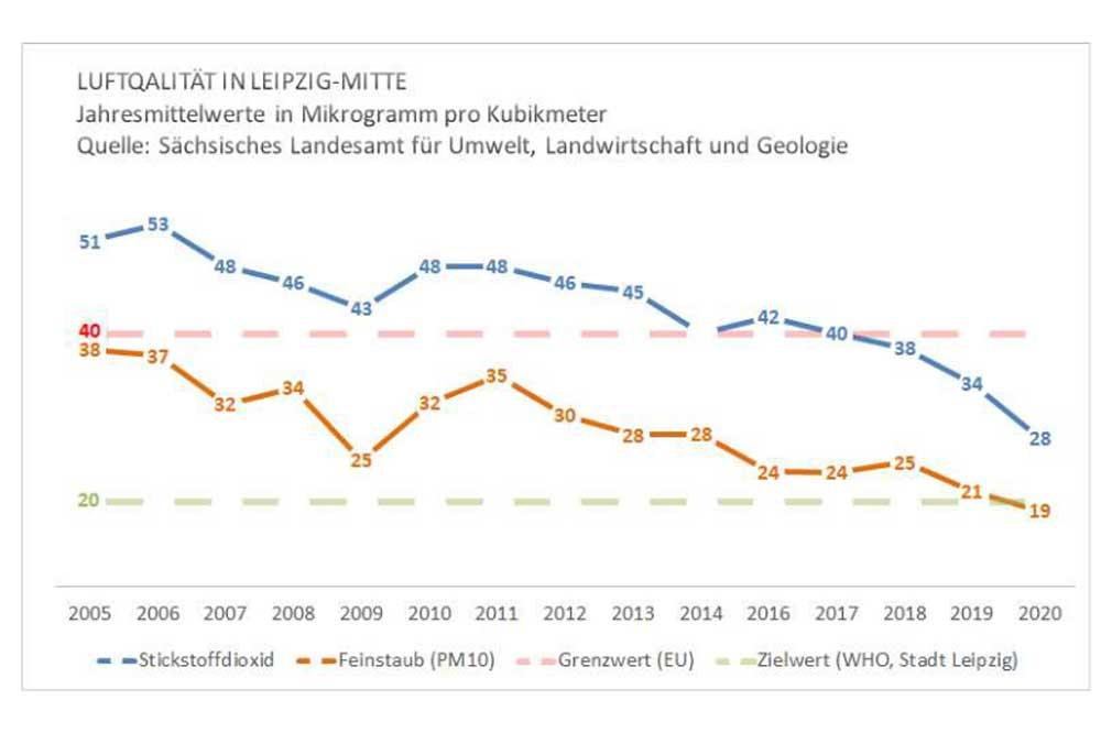 Entwicklung von Feinstaub- und NO2-Belastung in Leipzig. Grafik: Stadt Leipzig