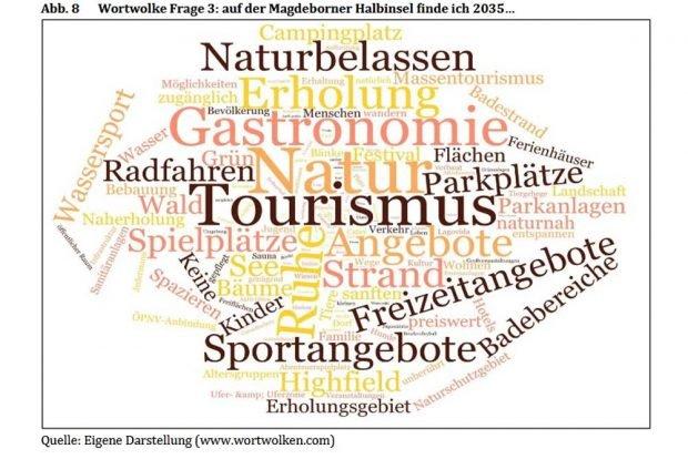 Wortwolke: Was sich die Großpösnaer auf der Magdeborner Halbinsel vorstellen können. Grafik: Bürgerbefragung zur Zukunft der Magdeborner Halbinsel