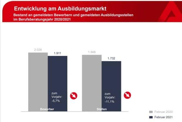Entwicklung der Ausbildungsangebote in Leipzig. Grafik: Arbeitsagentur Leipzig