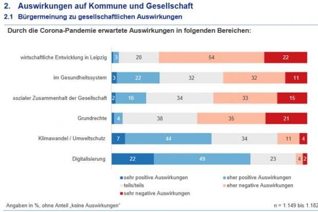 Welche Auswirkungen der Pandemie die Leipziger/-innen befürchten., Grafik: Stadt Leipzig, Amt für Statistik und Wahlen