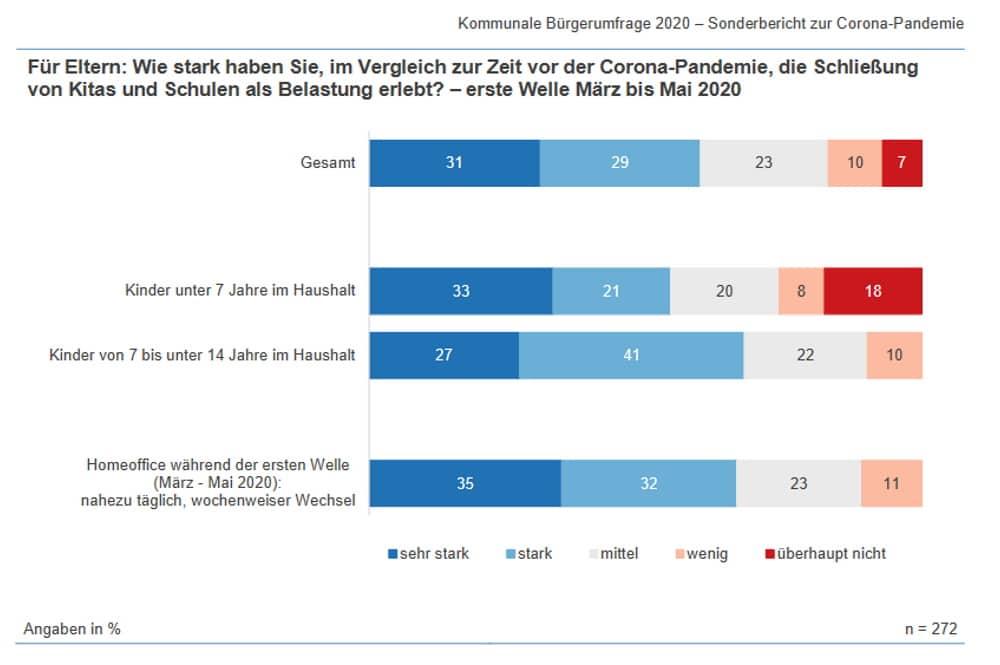 Die Belastung der Eltern durch Schul- und Kita-Schließungen. Grafik: Stadt Leipzig, Amt für Statistik und Wahlen