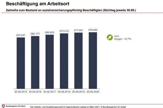 Beschäftigte in Leipzig im September 2020. Grafik: Arbeitsagentur Leipzig