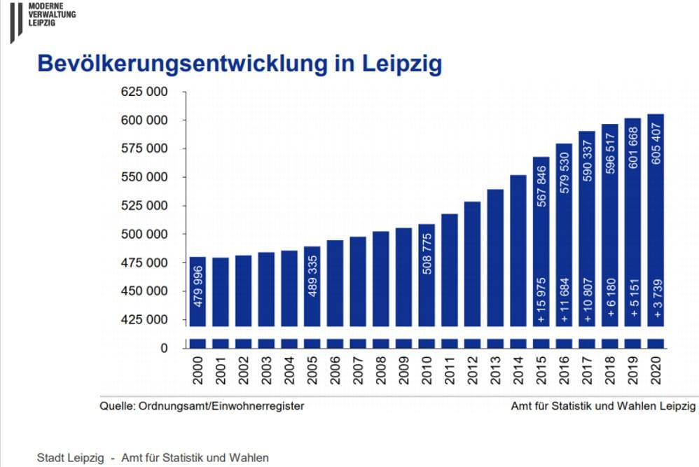 Bevölkerungsentwicklung in Leipzig seit 2000. Grafik: Stadt Leipzig, Amt für Statistik und Wahlen