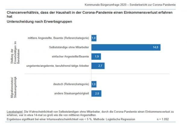 Chancenverhältnis, dass der Haushalt in der Corona-Pandemie einen Einkommensverlust erfahren hat. Grafik: Stadt Leipzig, Amt für Statistik und Wahlen