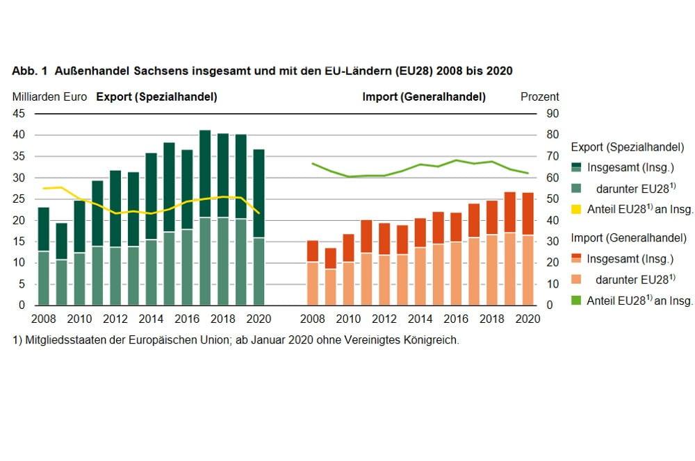 Sächsische Exporte und Importe. Grafik: Freistaat Sachsen, Landesamt für Statistik