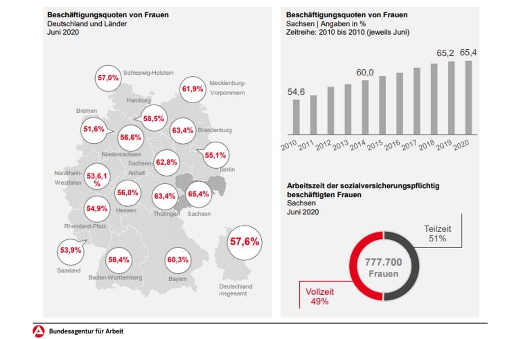Erwerbsquote der Frauen im Ländervergleich. Grafik: Arbeitsagentur Sachsen