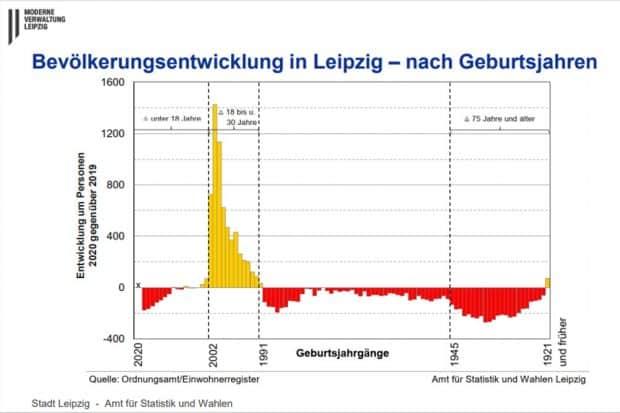 Bevölkerungsentwicklung nach Geburtsjahrgängen. Grafik: Stadt Leipzig, Amt für Statistik und Wahlen