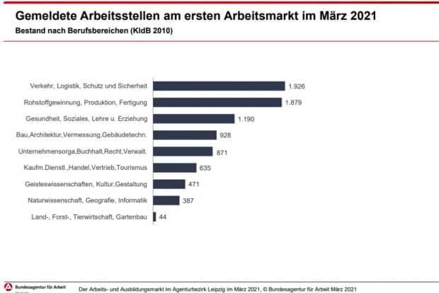 Gemeldete freie Stellen nach Branchen. Grafik: Arbeitsagentur Leipzig