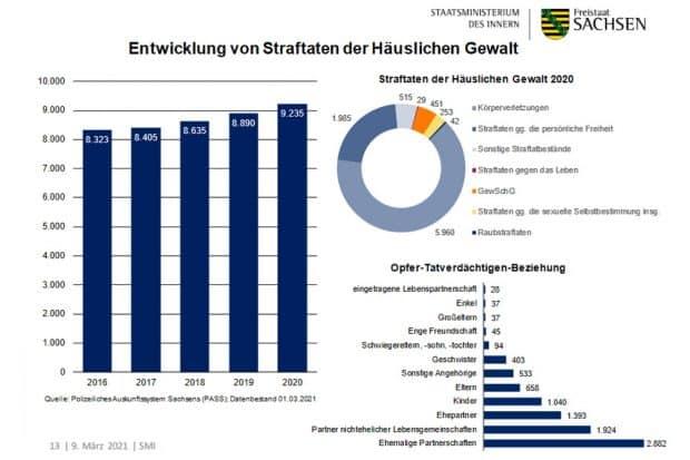 Entwicklung der häuslichen Gewalt in Sachsen. Grafik: Freistaat Sachsen, SMI