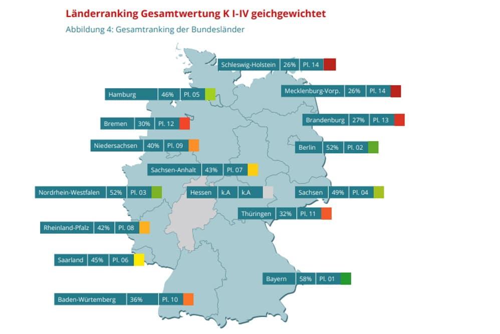 """Ergebnisse der Bundesländer in der Studie """"#KeinNetzfürHass"""". Grafik: Campact"""