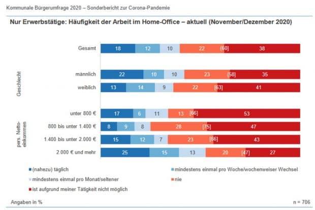 Entwicklung des Homeoffice im Corona-Jahr. Grafik: Stadt Leipzig, Amt für Statistik und Wahlen