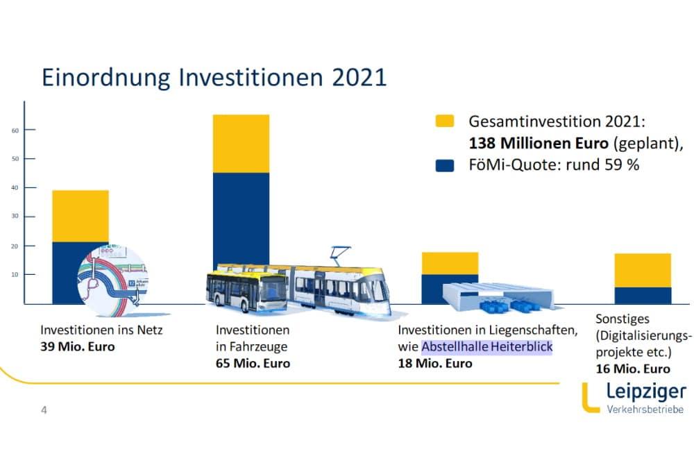 Die Investitionen der LVB 2021. Grafik: LVB