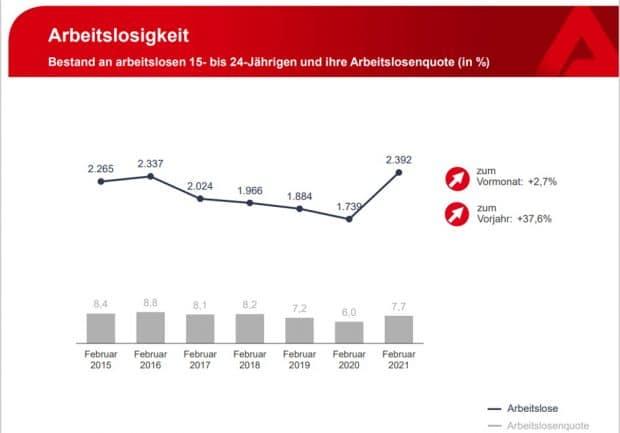 Die Entwiclung der Arbeitslosigkeit unter jungen Menshen. Grafik: Arbeitsagentur Leipzig