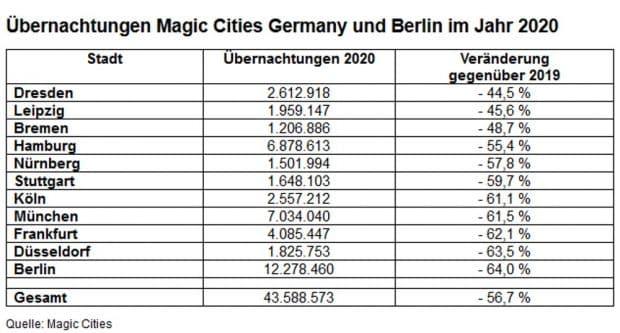 Übernachtungszahlen in den Magic Cities Germany und Berlin im Jahr 2020. Grafik: LTM