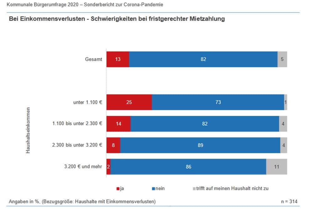 Probleme mit der Mietzahlung nach Einkommensgruppen. Grafik: Stadt Leipzig, Amt für Statistik und Wahlen