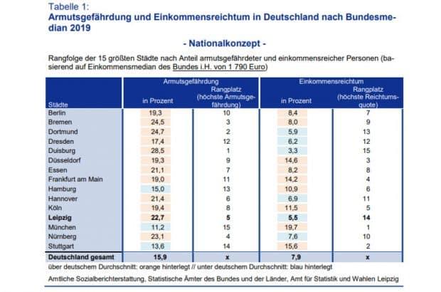 Armuts- und Reichstumsquoten der 15 größten deutschen Städte. Grafik: Stadt Leipzig, Amt für Statistik und Wahlen