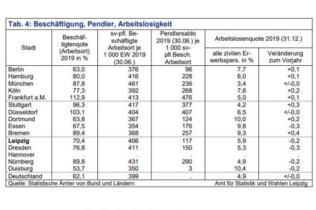 Beschäftigtenquote, Pendlersaldo, Arbeitslosenquote der 15 größten deutschen Städte. Grafik: Stadt Leipzig, Amt für Statistik und Wahlen