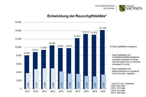 Entwicklung von der Polizei registrierter Rauschgiftdelikte. Grafik: Freistaat Sachsen, SMI