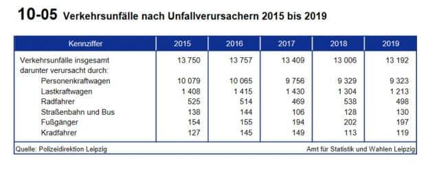 Unfallverursacher in Leipzig 2019. Grafik: Stadt Leipzig, Amt für Statsistik und Wahlen