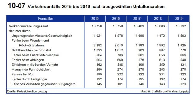 Unfallursachen 2019 in Leipzig. Grafik: Stadt Leipzig, Amt für Statistik und Wahlen