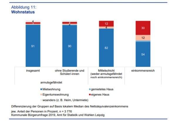 Der Wohnstatus der verschiedenen Einkommensgruppen. Grafik: Stadt Leipzig, Amt für Statistik und Wahlen