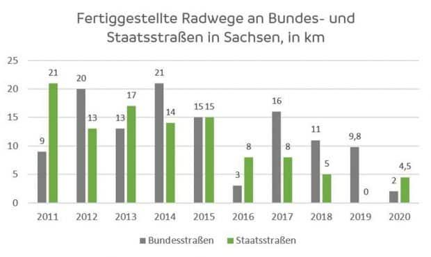Radwegebau in Sachsen 2011 bis 2020. Grafik: ADFC Sachsen