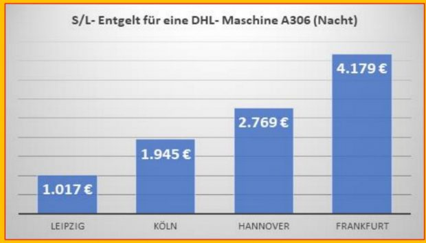 """Vergleich der Entgelte für Start / Landung für eine DHL-Maschine A306 an vier verschiedenen deutschen Flughäfen. Grafik: Bürgerinitiative """"Gegen die neue Flugroute"""""""