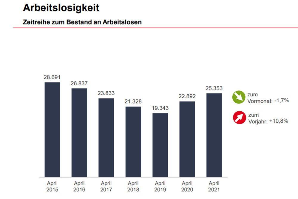 Entwicklung der Arbeitslosigkeit im April. Grafik: Arbeitsagentur Leipzig
