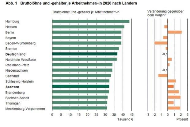 Bundesländer nach Durchschnittsbruttolöhnen 2020. Grafik: Freistaat Sachsen, Statistisches Landesamt