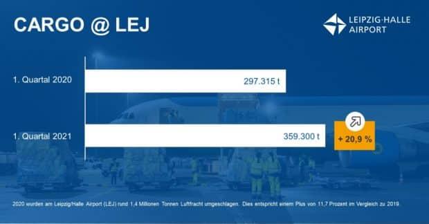 Frachtumschlag am Flughafen Leipzig / Halle im 1. Quartal 2021 im Vergleich zum Vorjahr. Grafik: Mitteldeutsche Flughafen AG