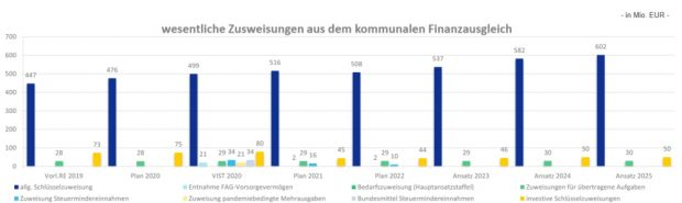 Die Mittel aus dem Sächsischen FAG im Haushalt der Stadt Leipzig. Grafik: Stadt Leipzig
