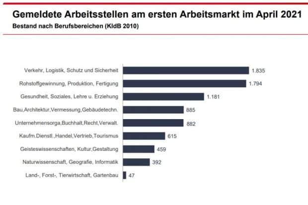 Im April als frei gemeldete Stellen in Leipzig. Grafik: Arbeitsagentur Leipzig