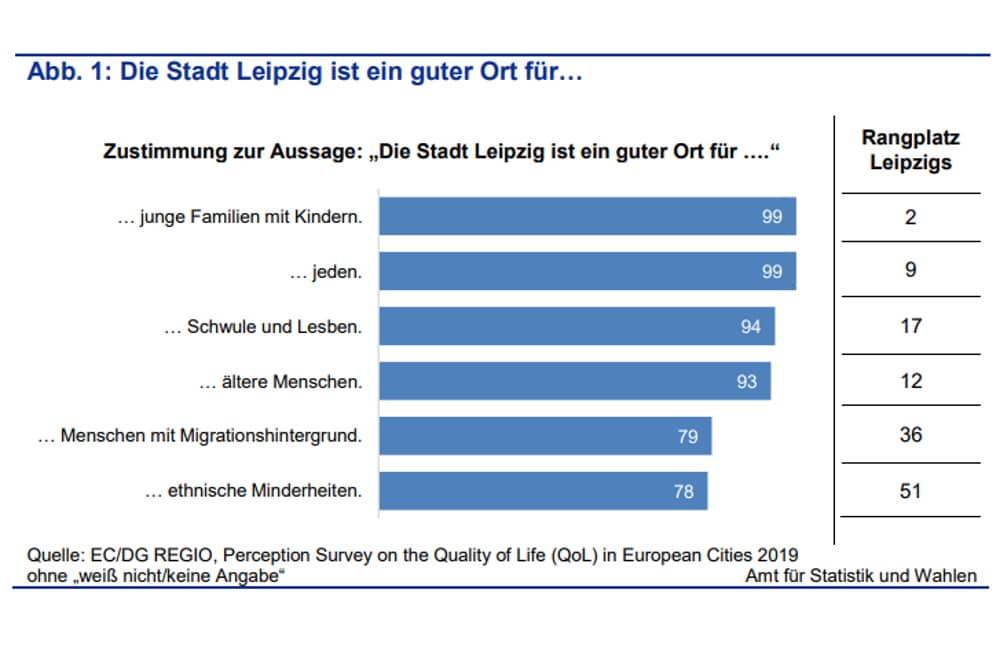 EU-Umfrage: Leipzig ist ein guter Ort für ... Grafik: Stadt Leipzig, Quartalsbericht 4/2020