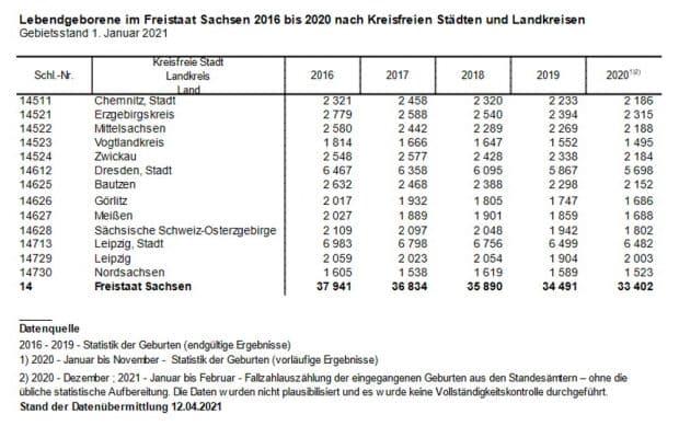 Geburtenzahlen in Sachsen 2016 bis 2020. Grafik: Freistaat Sachsen, Statistisches Landesamt