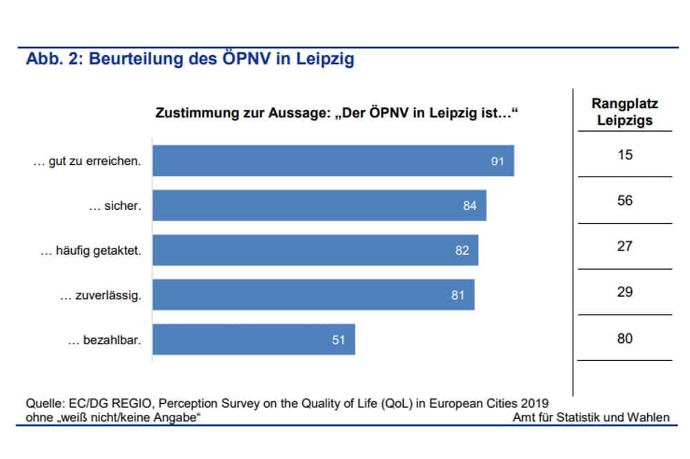 Zufriedenheit mit dem ÖPNV. Grafik: Stadt Leipzig, Quartalsbericht 4/2020