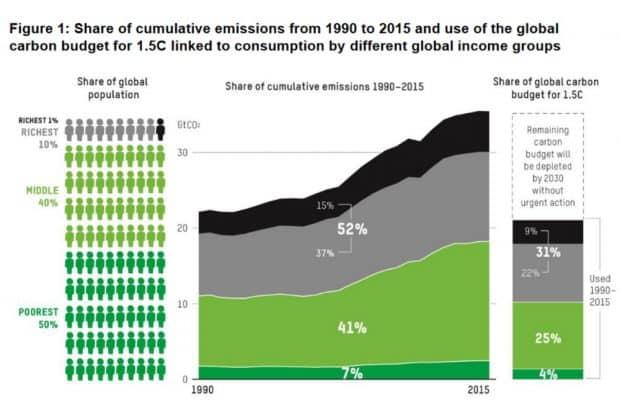 """Aus dem Oxfam-Bericht von 2020 """"Confronting Carbon Inequality"""": Anteil der Einkommensgruppen an der Erzeugung von CO2-Emissionen. Grafik: Oxfam"""