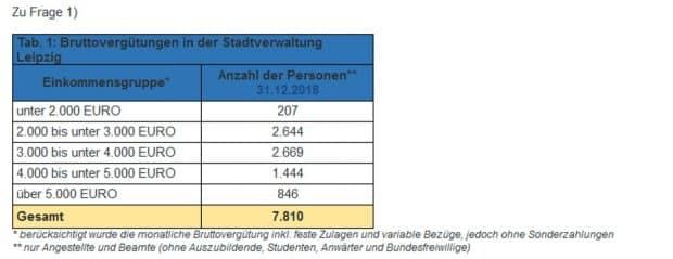 Die Bruttogehälter in der Leipziger Stadtverwaltung. Grafik: Stadt Leipzig