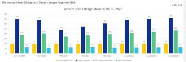 Steuereinnahmeerwartungen des Leipziger Finanzdezernats. Grafik: Stadt Leipzig