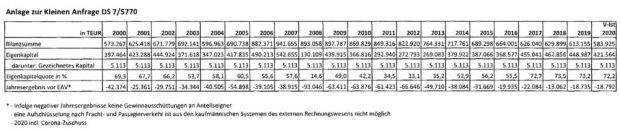 Gewinne / Verluste des Flughafens Leipzig / Halle von 2000 bis 2020. Grafik:; Freistaat Sachsen