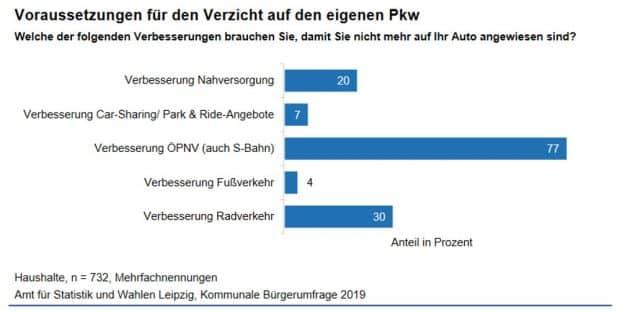 Wann würden die Leipziger/-innen aufs Auto verzichten? Grafik: Stadt Leipzig, Bürgerumfrage 2019