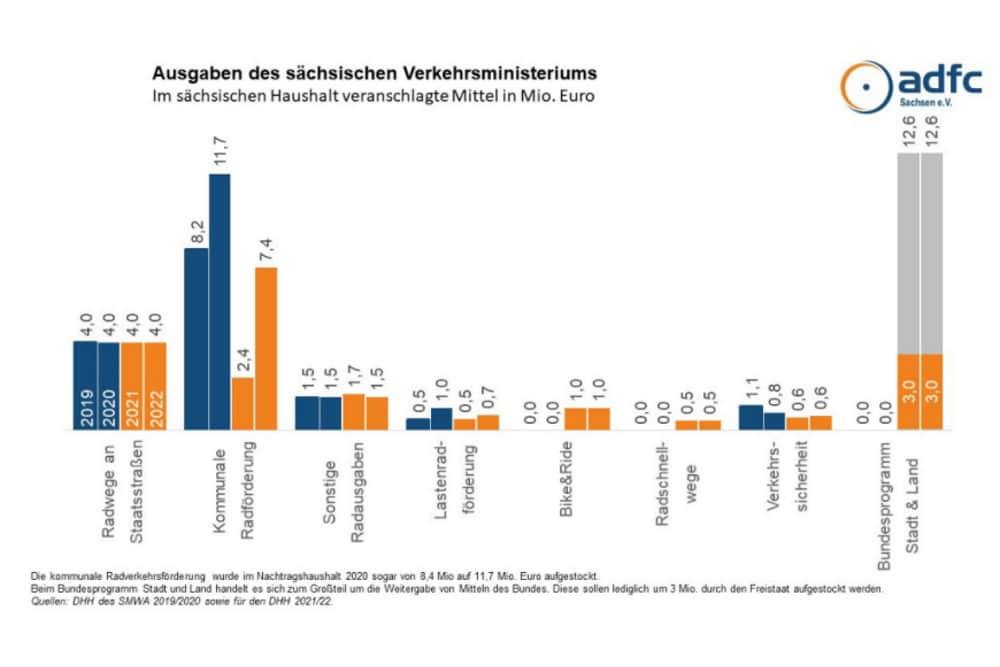 Die Mittel für die Radwegeförderung in Sachsen. Grafik: ADFC Sachsen