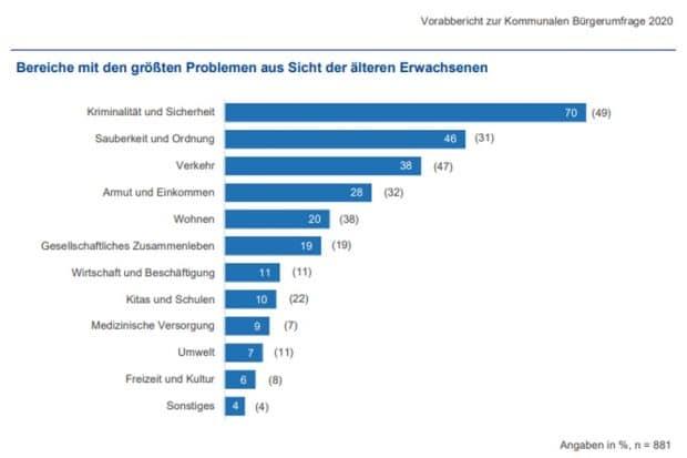 """Die """"größten Probleme"""" aus Sicht der Älteren (55 bis 85 Jahre). Grafik: Stadt Leipzig, Bürgerumfrage 2020"""