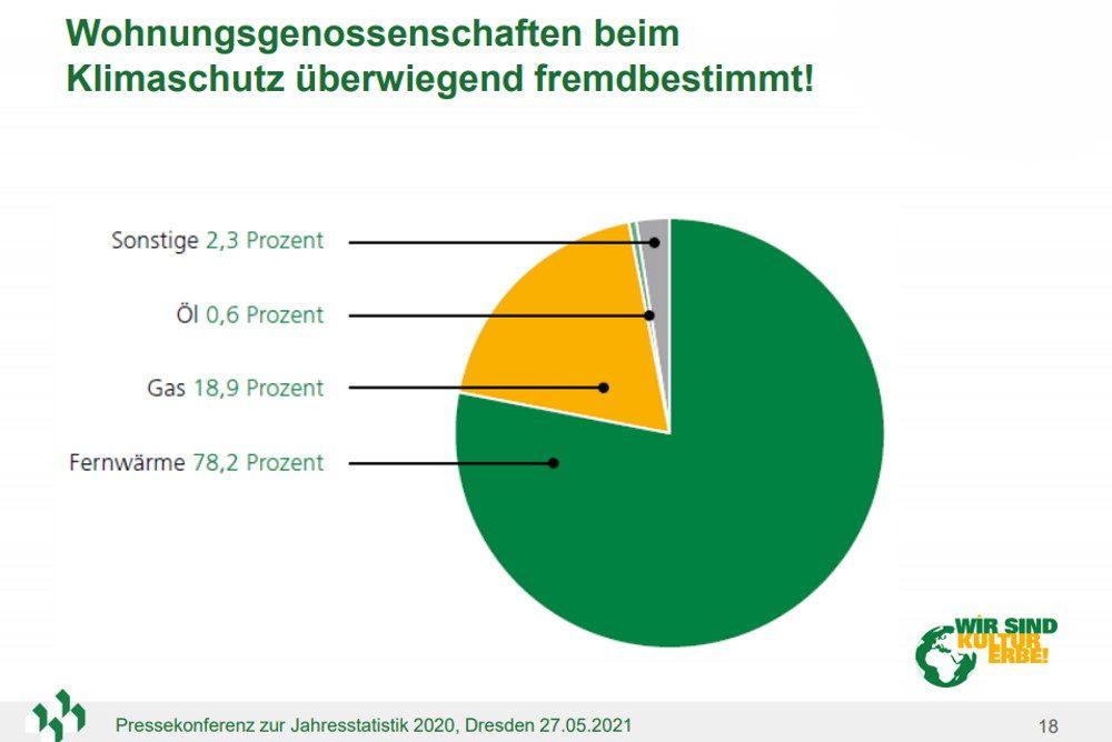 Der aktuelle Energiemix der sächsischen Wohnungsgenossenschaften. Grafik: VSWG