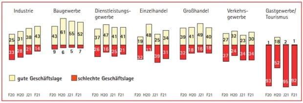 Die Lageeinschätzung in den einzelnen Branchen. Grafik: IHK