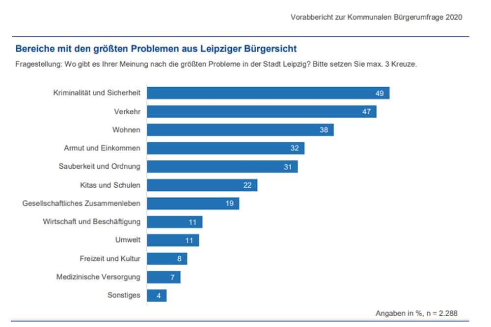 """Die """"größten Probleme aus Sicht der Leipziger"""" (Gesamtergebnis). Grafik: Stadt Leipzig, Bürgerumfrage 2020"""