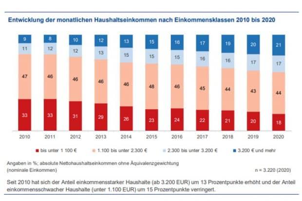 Entwicklung der Haushaltsnettoeinkommen. Grafik: Stadt Leipzig, Bürgerumfrage 2020