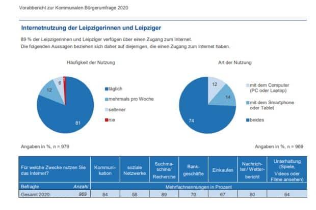 Die Internetnutzung der Leipziger/-innen. Grafik: Stadt Leipzig, Bürgerumfrage 2020