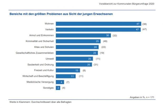 """Die """"größten Probleme der Stadt"""" aus Sicht der jungen Erwachsenen (18- bis 24 Jahre). Grafik: Stadt Leipzig, Bürgerfumfrage 2020"""